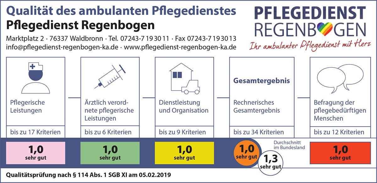 Pflegedienst Regenbogen Karlsruhe Bewertung von MDK